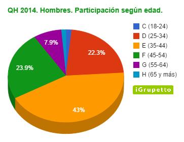 QH 2014. Hombres. Participación según edad.