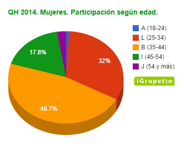 QH 2014. Mujeres. Participación según edades