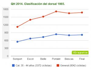 Clasificación intermedia y final en la Quebrantahuesos 2014