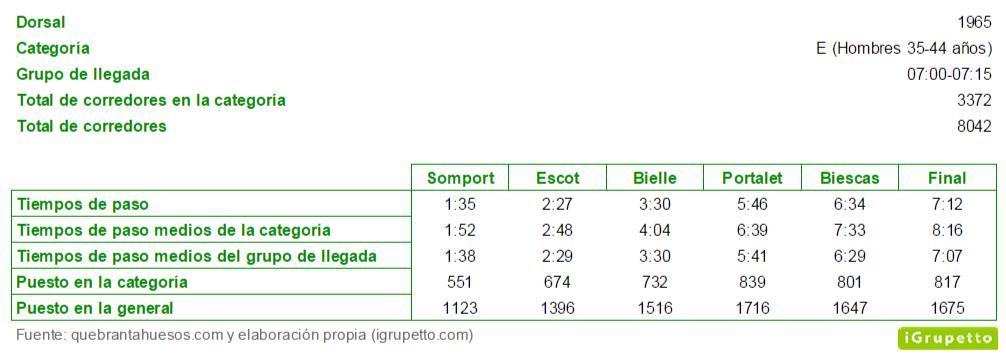 Tiempos de paso y clasificación intermedia en la Quebrantahuesos 2014