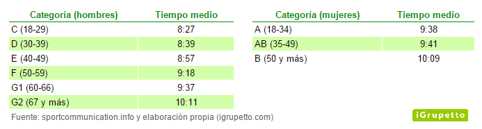 Marmotte 2014. Tiempos finales medios por categoría.