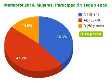 Marmotte 2014. Mujeres. Participación por categorías.