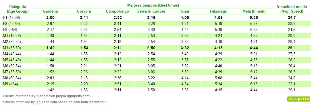 Maratona mejores tiempos por categorias