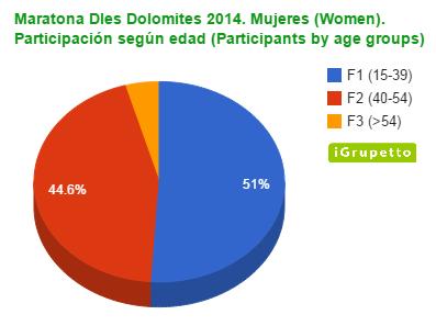 Maratona participacion mujeres