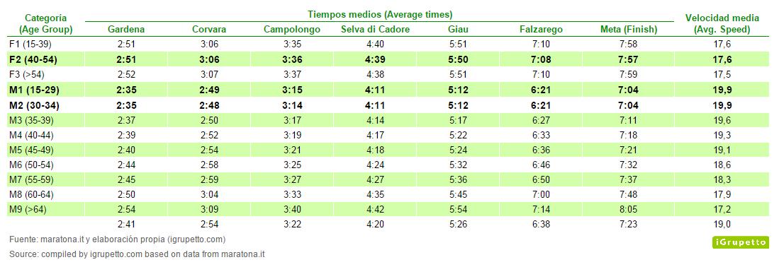 Maratona tiempos medios por categorias