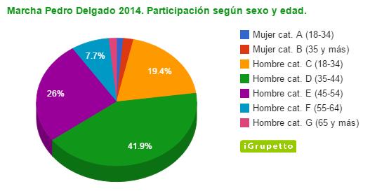 Participacion 2014