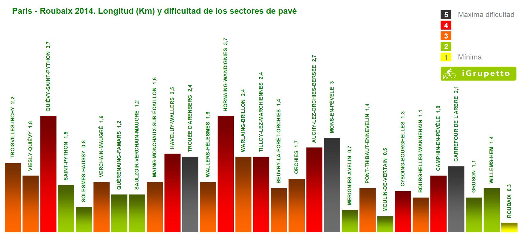 Sectores de pave
