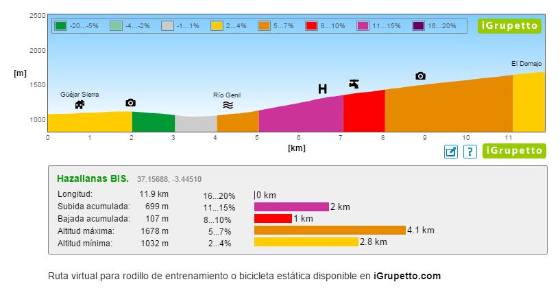 Perfil de elevación